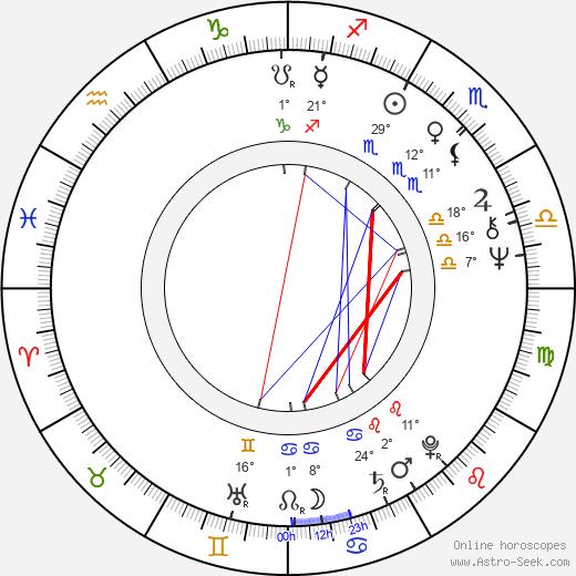 Kari Tapio birth chart, biography, wikipedia 2019, 2020