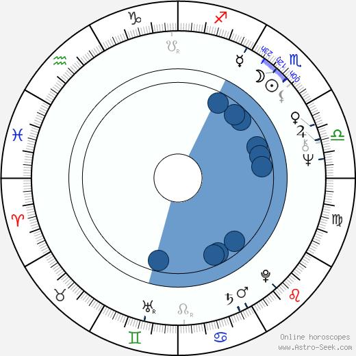 Maria Grazia Pagano wikipedia, horoscope, astrology, instagram