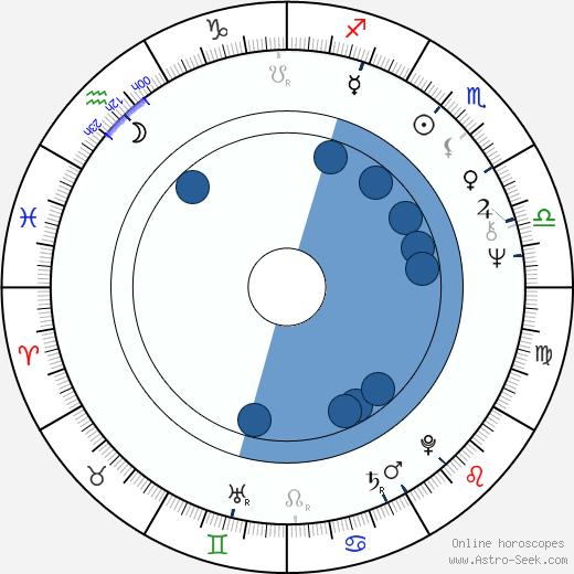 Miroslav Paleček wikipedia, horoscope, astrology, instagram