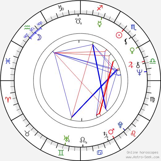 Miroslav Paleček birth chart, Miroslav Paleček astro natal horoscope, astrology