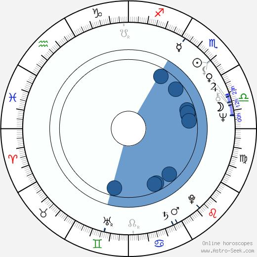 Mitsuo Yanagimachi wikipedia, horoscope, astrology, instagram