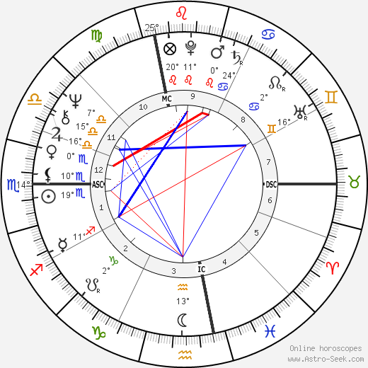 Neil Young birth chart, biography, wikipedia 2019, 2020