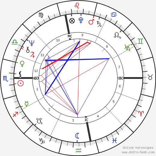 Neil Young astro natal birth chart, Neil Young horoscope, astrology