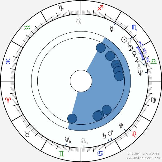 Nick Simper wikipedia, horoscope, astrology, instagram