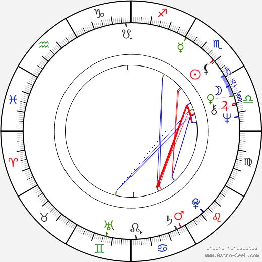Nick Simper astro natal birth chart, Nick Simper horoscope, astrology