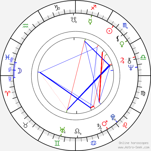 Roger Donaldson tema natale, oroscopo, Roger Donaldson oroscopi gratuiti, astrologia