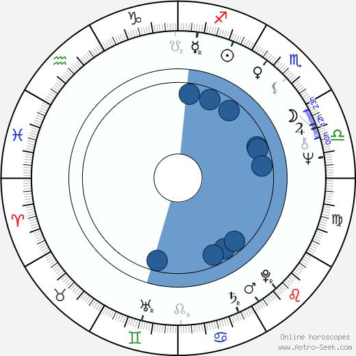 Roger Glover wikipedia, horoscope, astrology, instagram