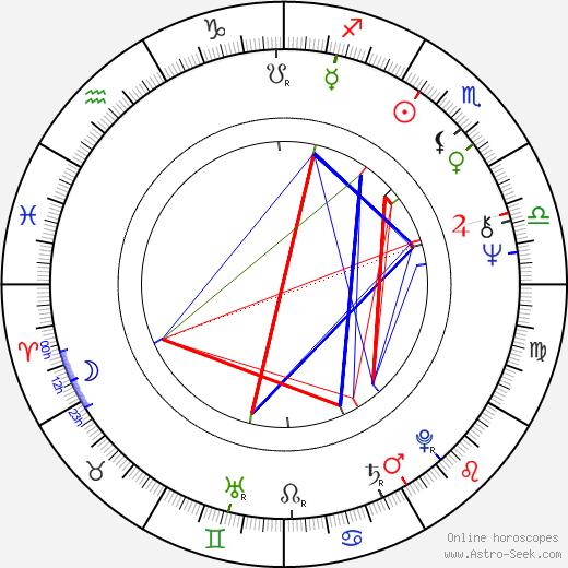 Ролан Жоффе Roland Joffé день рождения гороскоп, Roland Joffé Натальная карта онлайн