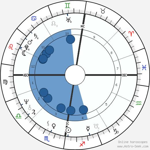 Rosa von Praunheim wikipedia, horoscope, astrology, instagram