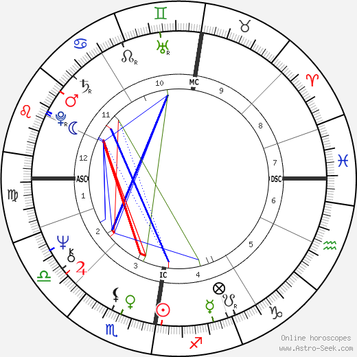Роза фон Праунхайм Rosa von Praunheim день рождения гороскоп, Rosa von Praunheim Натальная карта онлайн