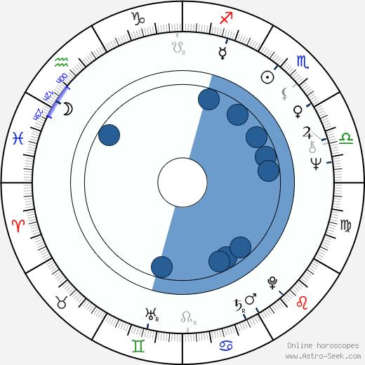 Sakari Rimminen wikipedia, horoscope, astrology, instagram