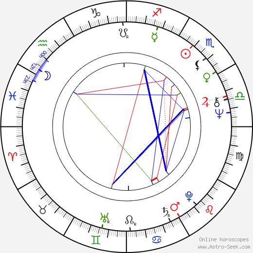 Sakari Rimminen tema natale, oroscopo, Sakari Rimminen oroscopi gratuiti, astrologia