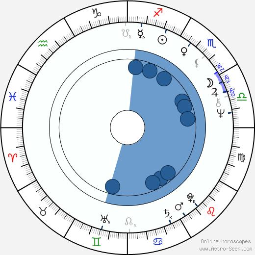 Sandy Descher wikipedia, horoscope, astrology, instagram
