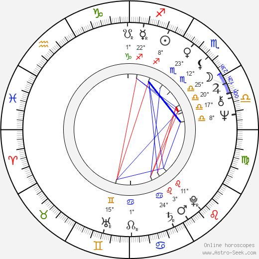 Sandy Descher birth chart, biography, wikipedia 2020, 2021