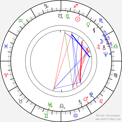 Sandy Descher birth chart, Sandy Descher astro natal horoscope, astrology
