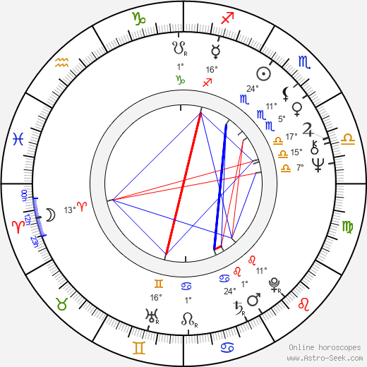 Steve Railsback birth chart, biography, wikipedia 2018, 2019