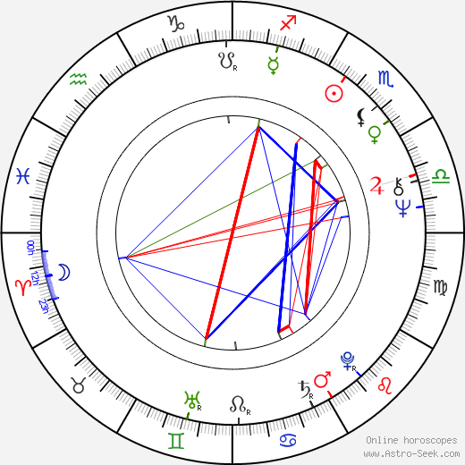 Steve Railsback astro natal birth chart, Steve Railsback horoscope, astrology