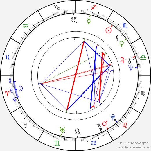 Steve Railsback birth chart, Steve Railsback astro natal horoscope, astrology