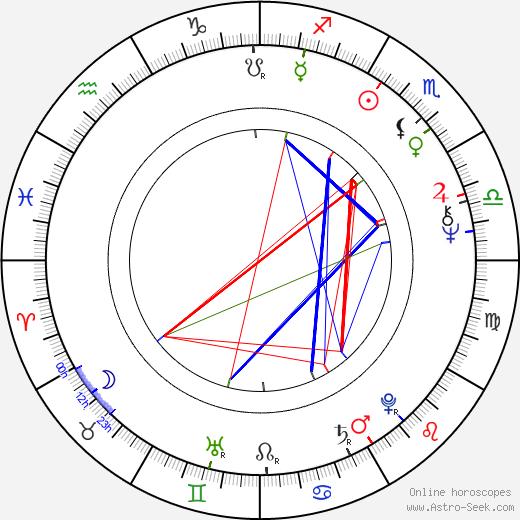 Virpi Uimonen birth chart, Virpi Uimonen astro natal horoscope, astrology