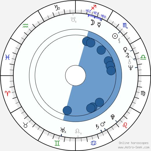 Witold Adamek wikipedia, horoscope, astrology, instagram