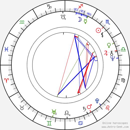 Witold Adamek birth chart, Witold Adamek astro natal horoscope, astrology
