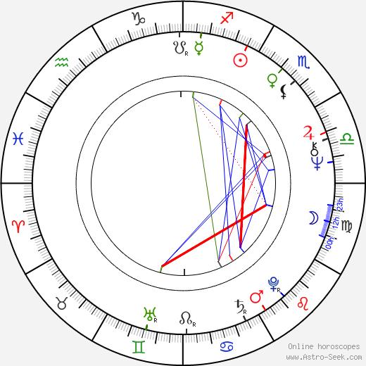 Zdeněk Rosenbaum birth chart, Zdeněk Rosenbaum astro natal horoscope, astrology