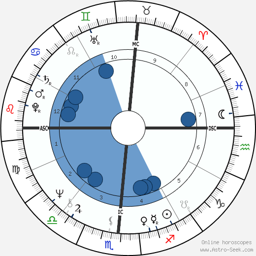 Aggie Damron horoscope, astrology, sign, zodiac, date of birth, instagram