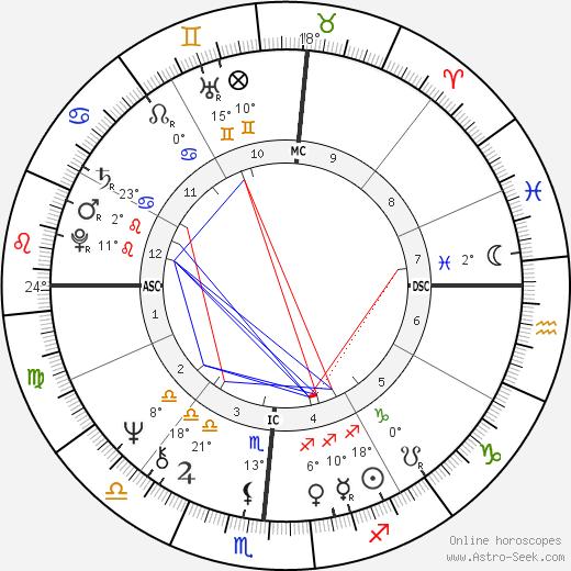 Aggie Damron birth chart, biography, wikipedia 2018, 2019
