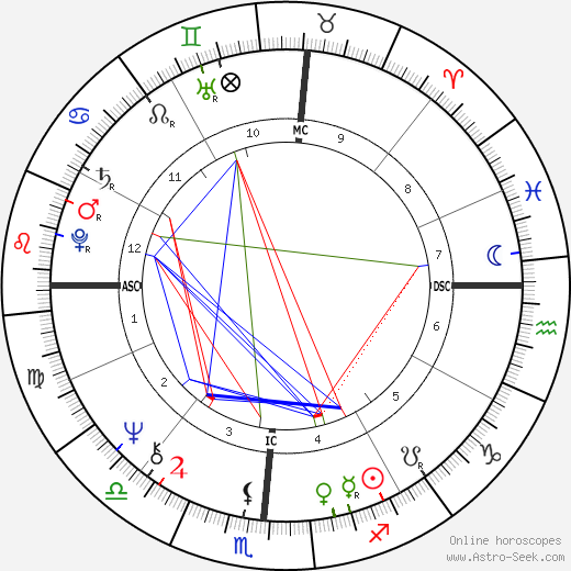 Aggie Damron astro natal birth chart, Aggie Damron horoscope, astrology