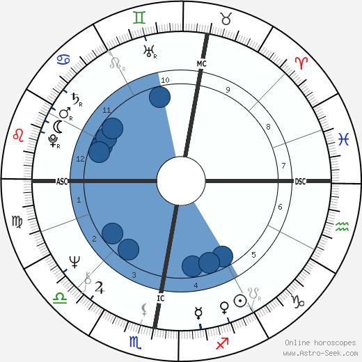 Alan Wynne Williams wikipedia, horoscope, astrology, instagram