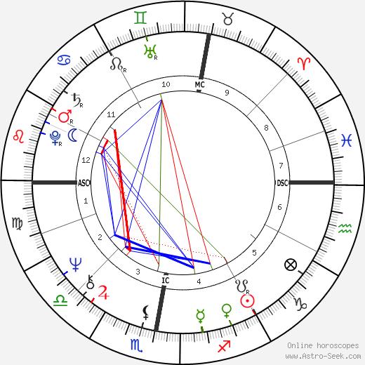 Alan Wynne Williams tema natale, oroscopo, Alan Wynne Williams oroscopi gratuiti, astrologia
