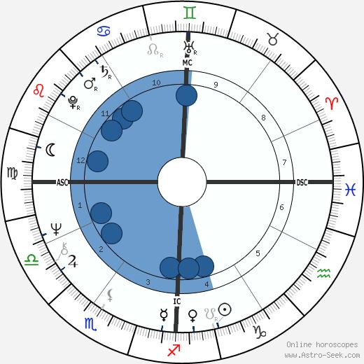 Alberto Castagna wikipedia, horoscope, astrology, instagram