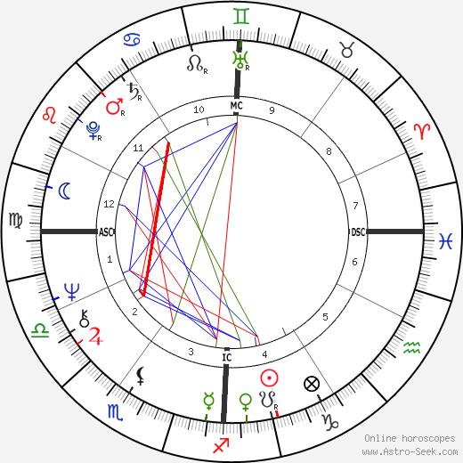 Alberto Castagna день рождения гороскоп, Alberto Castagna Натальная карта онлайн