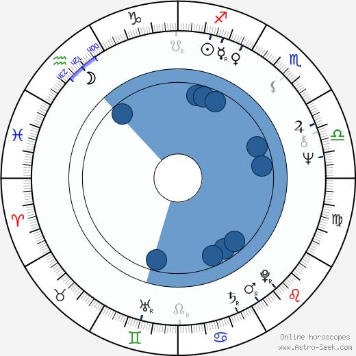 Andrew Birkin wikipedia, horoscope, astrology, instagram