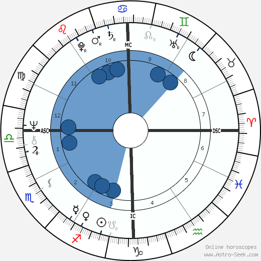 Artie Mitchell wikipedia, horoscope, astrology, instagram
