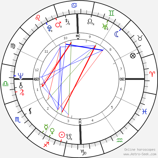 Artie Mitchell день рождения гороскоп, Artie Mitchell Натальная карта онлайн