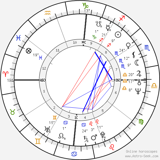 Bette Midler birth chart, biography, wikipedia 2017, 2018