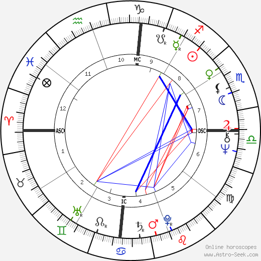 Bette Midler astro natal birth chart, Bette Midler horoscope, astrology