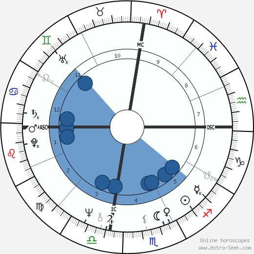 Charles 'Tex' Watson wikipedia, horoscope, astrology, instagram