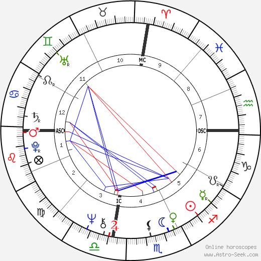 Charles 'Tex' Watson день рождения гороскоп, Charles 'Tex' Watson Натальная карта онлайн