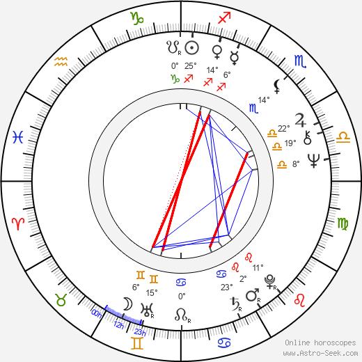 Chris Matthews birth chart, biography, wikipedia 2019, 2020
