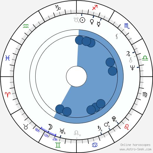 Christopher Cazenove wikipedia, horoscope, astrology, instagram