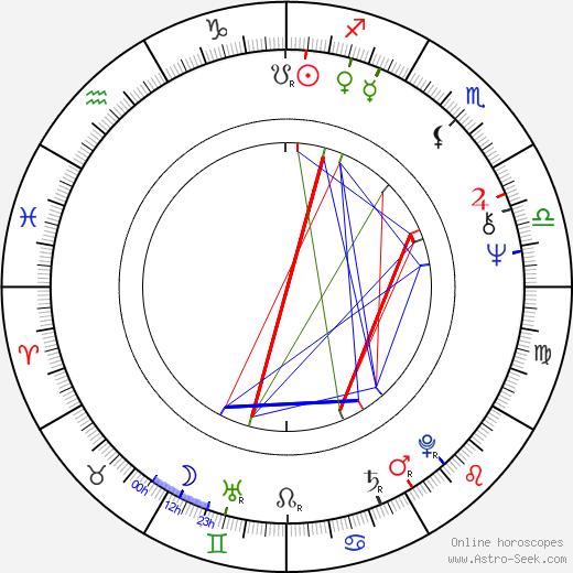 Christopher Cazenove astro natal birth chart, Christopher Cazenove horoscope, astrology