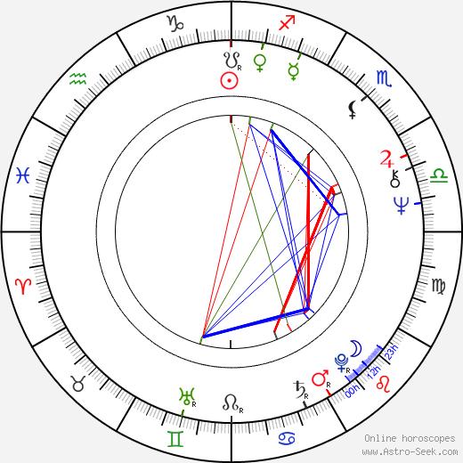 Diane Sawyer birth chart, Diane Sawyer astro natal horoscope, astrology