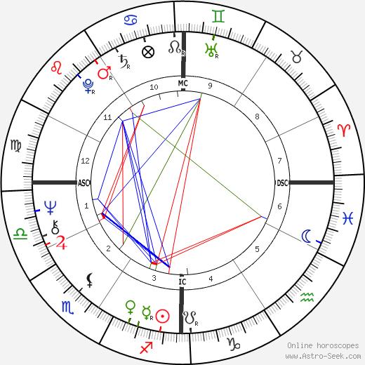 Donald Simpson tema natale, oroscopo, Donald Simpson oroscopi gratuiti, astrologia