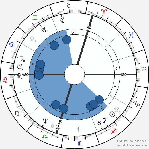 François Beiger wikipedia, horoscope, astrology, instagram