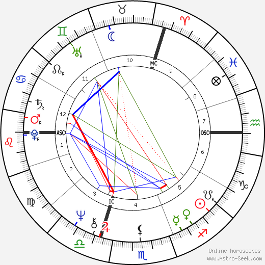 François Beiger tema natale, oroscopo, François Beiger oroscopi gratuiti, astrologia