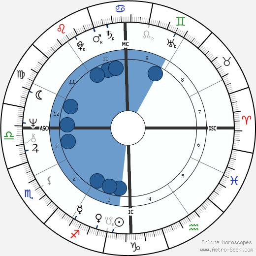 Gary Sandy wikipedia, horoscope, astrology, instagram