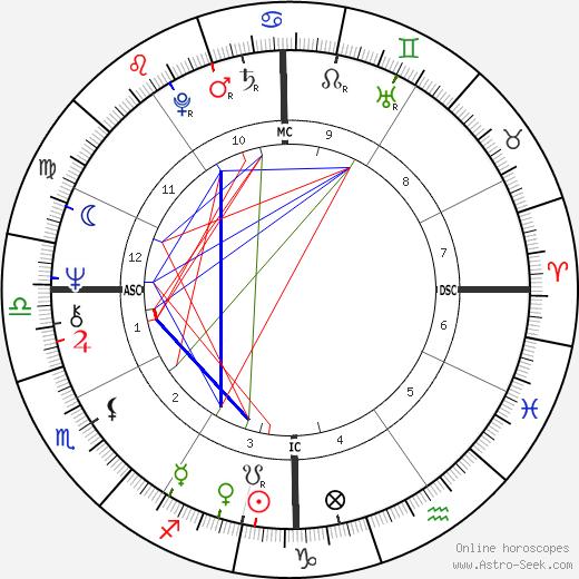 Gary Sandy birth chart, Gary Sandy astro natal horoscope, astrology