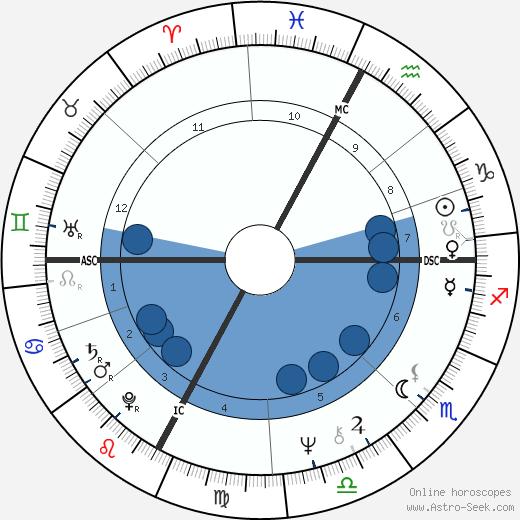 Georges Klein wikipedia, horoscope, astrology, instagram